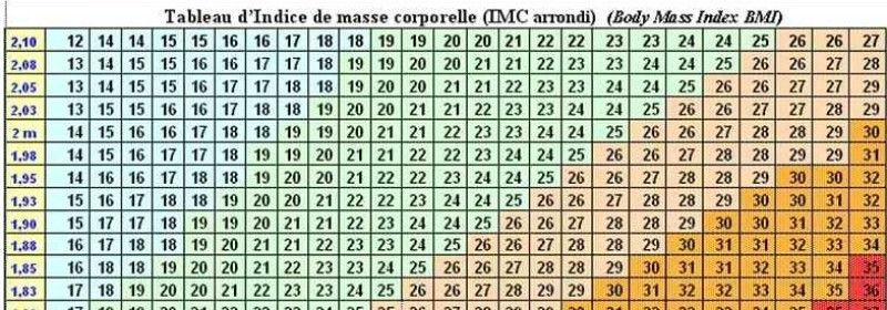 Comment calculer son IMC ?